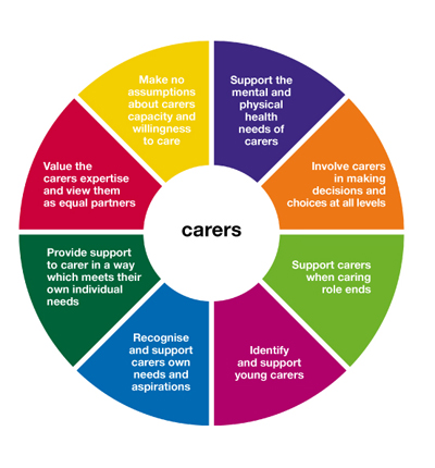 Common core principles working with carers