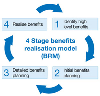 Benefits-realisation-model-4-stagev2