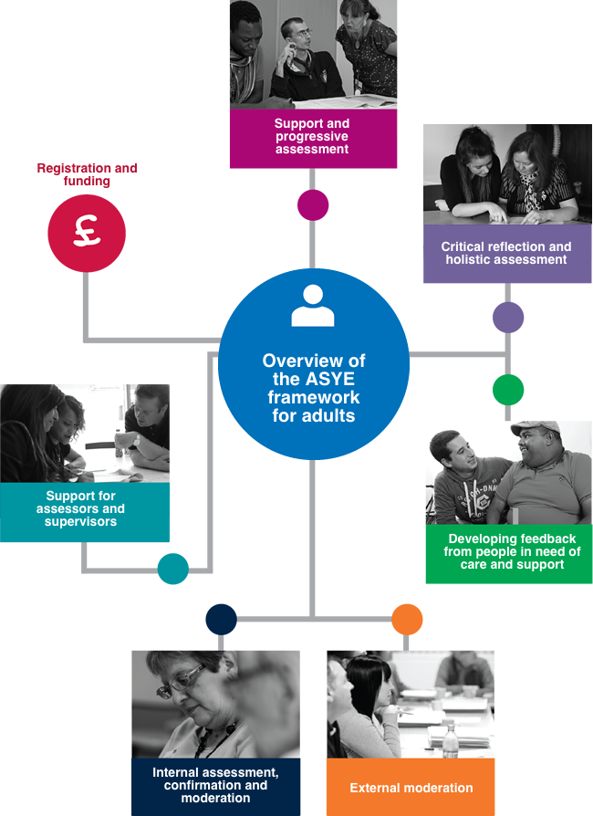 Adults Assessment Framework Asye Framework For Adults